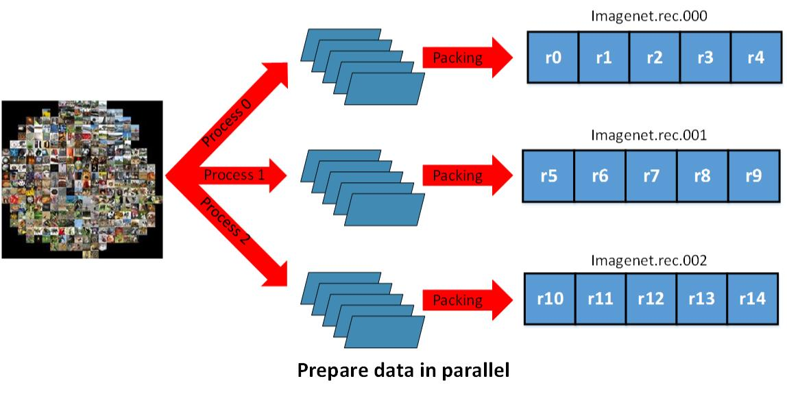 parallelprepare