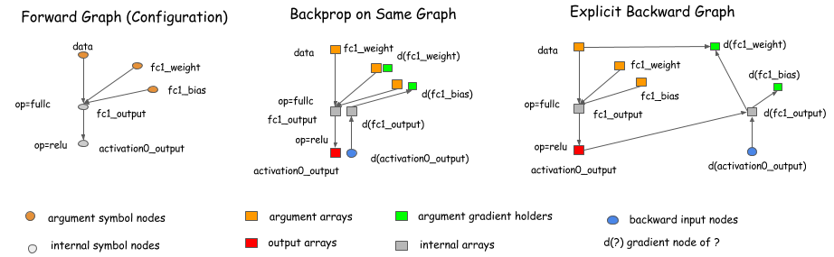 Backward Graph