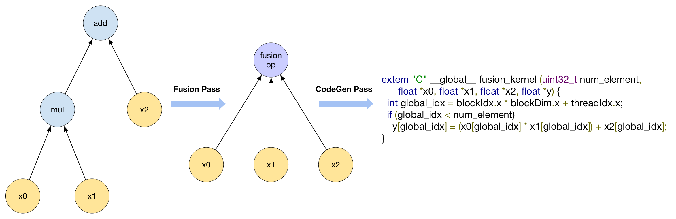 Figure1 Compute With Fusion