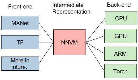 Build your own TensorFlow with NNVM and Torch