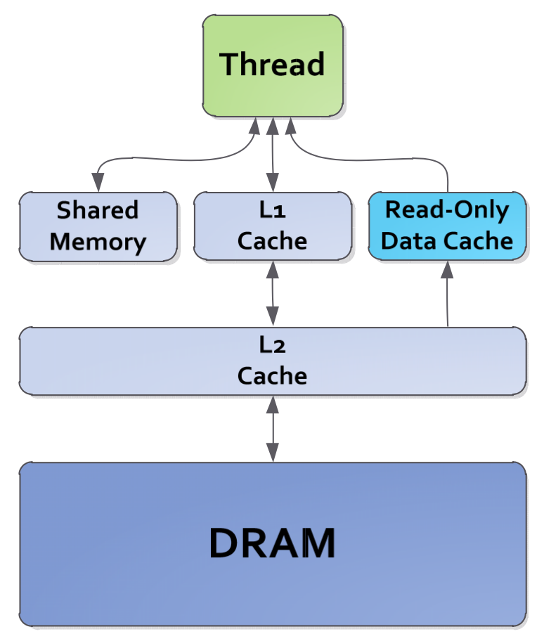 https://github.com/dmlc/web-data/raw/master/tvm/tutorial/gpu_memory_hierarchy.png