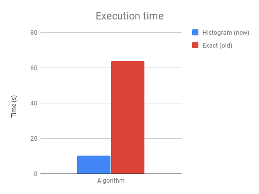 Updates to the XGBoost GPU algorithms