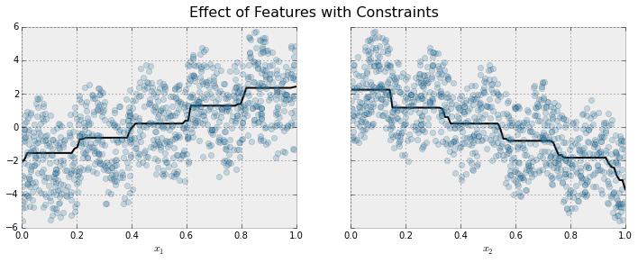 Monotonic Constraints — xgboost 1 0 0-SNAPSHOT documentation