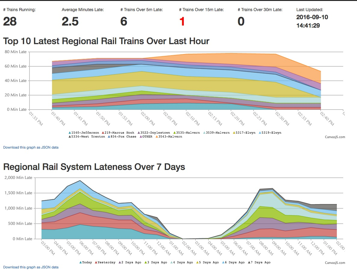 GitHub - dmuth/SeptaStats: Real-time dashboards, graphs, and