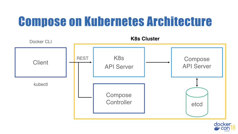 Compose on Kubernetes architecture
