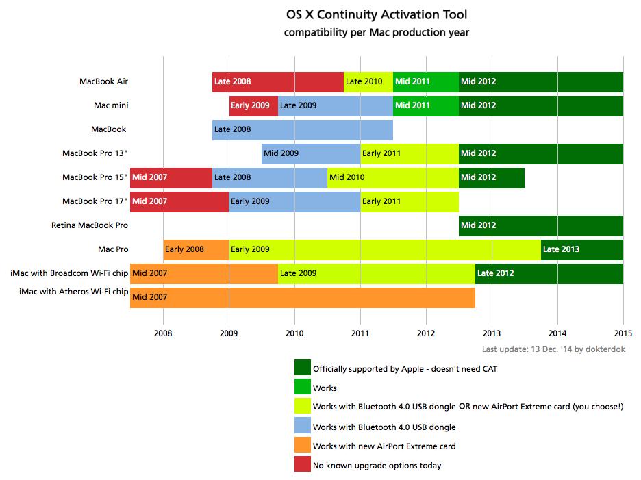 The Definitive Classic Mac Pro (2006-2012) Upgrade Guide