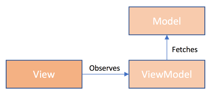 MVVM Architectural Diagram