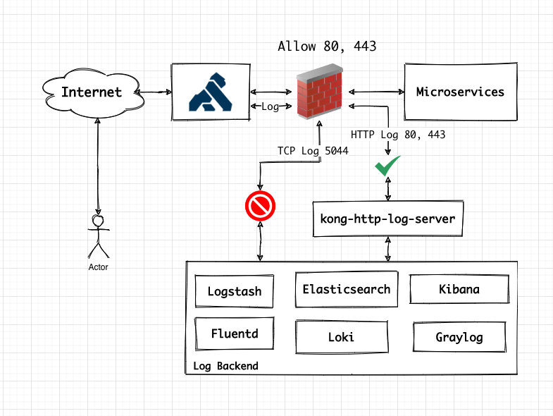 kong-http-log-server-diagram