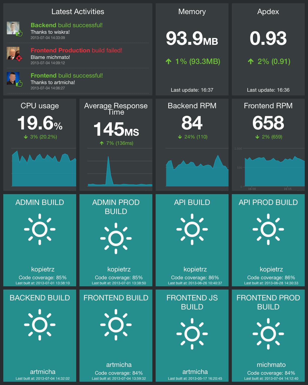 GitHub - Schibsted-Tech-Polska/stp rtm: Realtime monitor