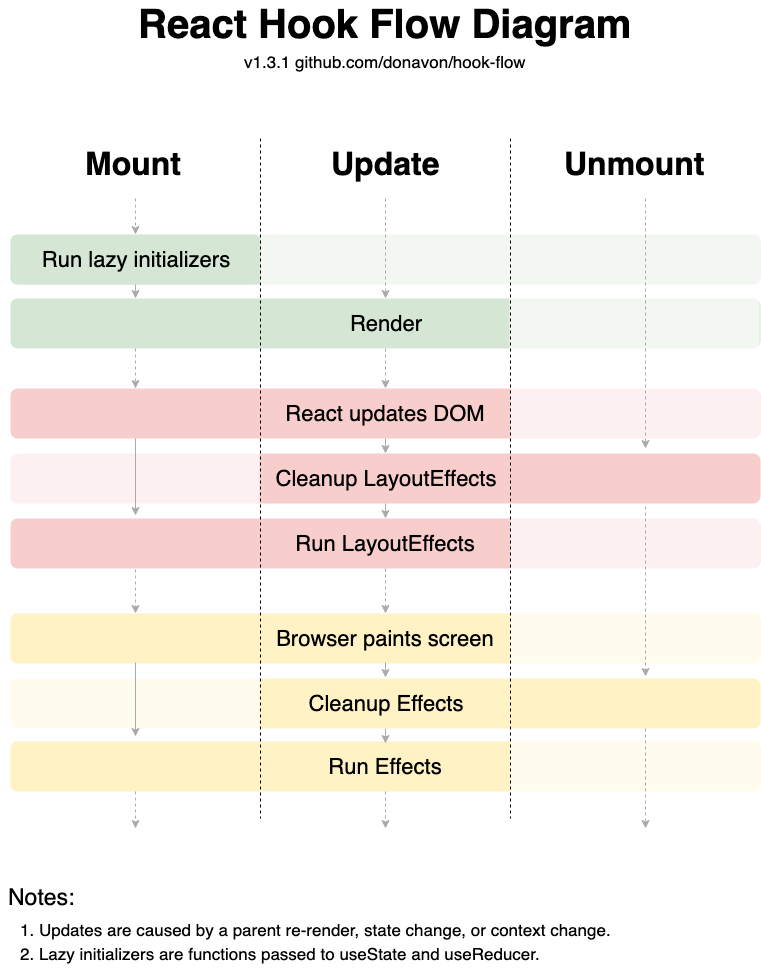 React hook flow diagram, for when things mount, update, and unmount