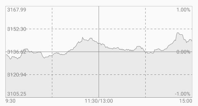 minute-chart