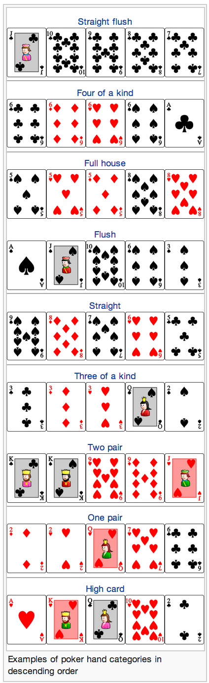 Poker hands ranking wiki