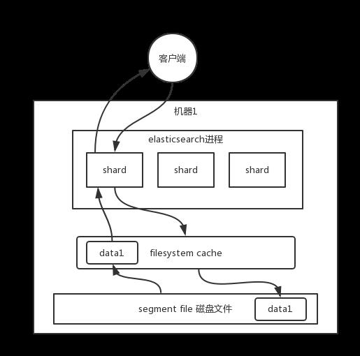 es-search-process