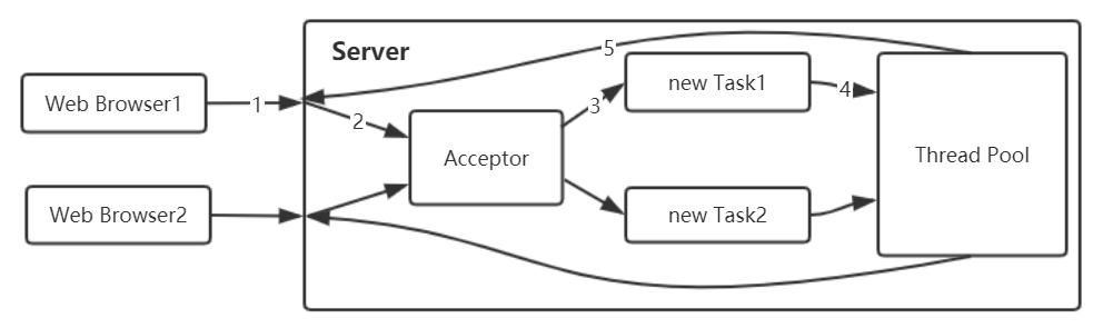伪异步的 IO 通信框架