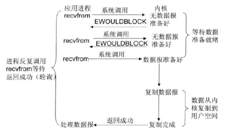 Noblocking I/O