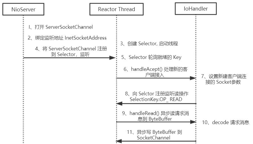 NIO 服务端序列图
