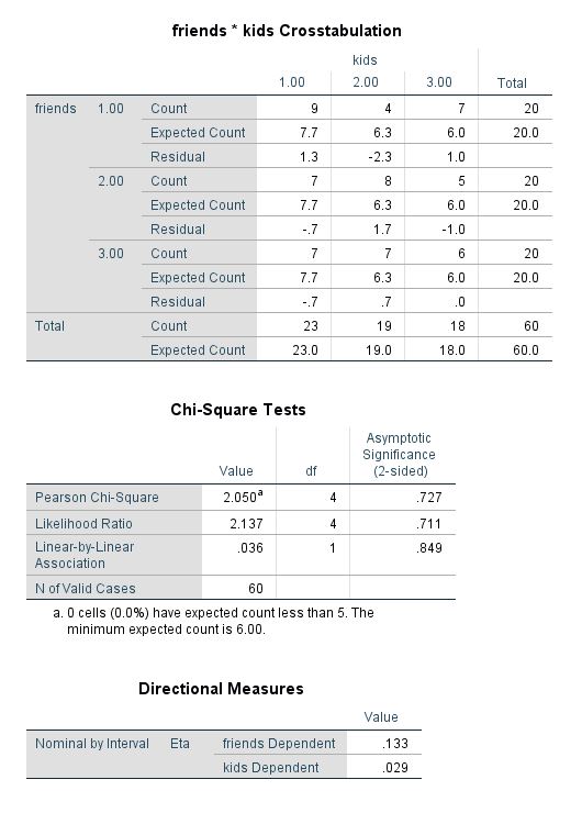 Chi-square SPSS