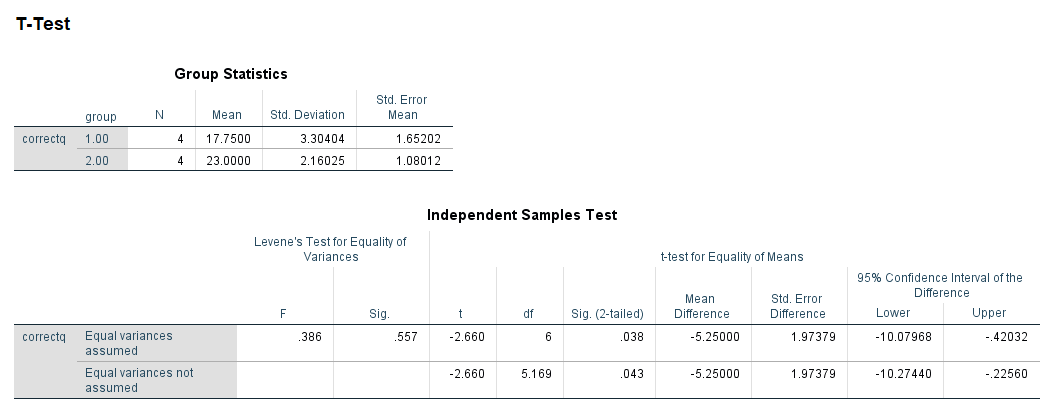 Independent t SPSS