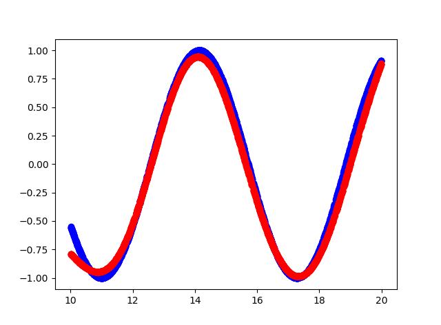 График функции и аппроксимации