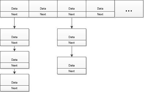 HashMap主要数据结构