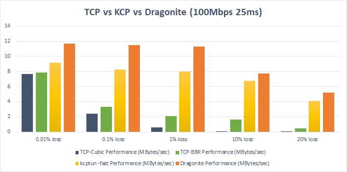 TCP vs Dragonite