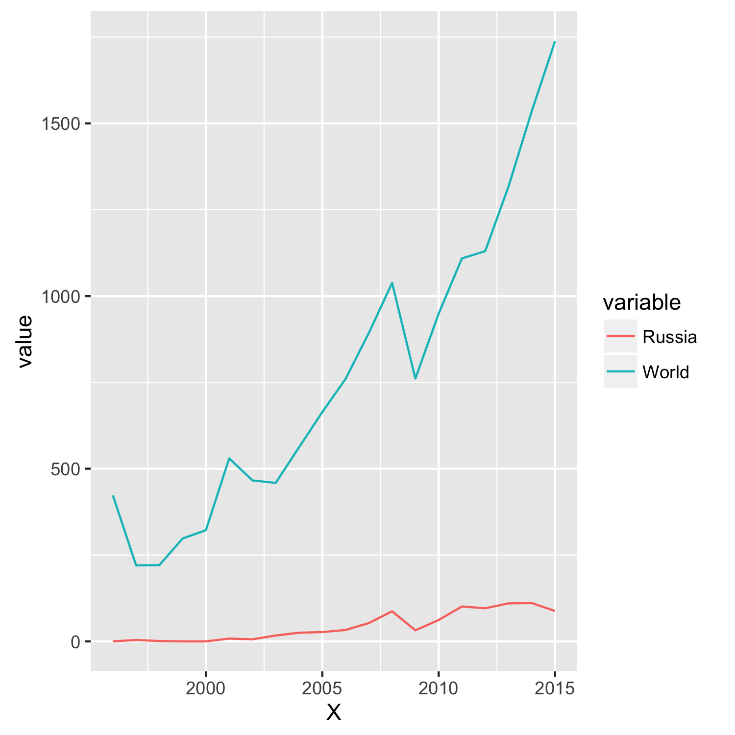 Line Plot With Two Y-axes Using Ggplot2
