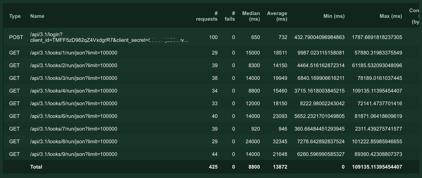 Screenshot of requests