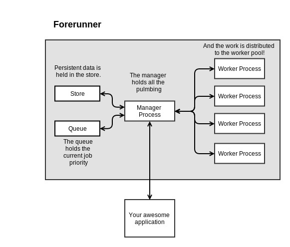 Forerunner System Overview