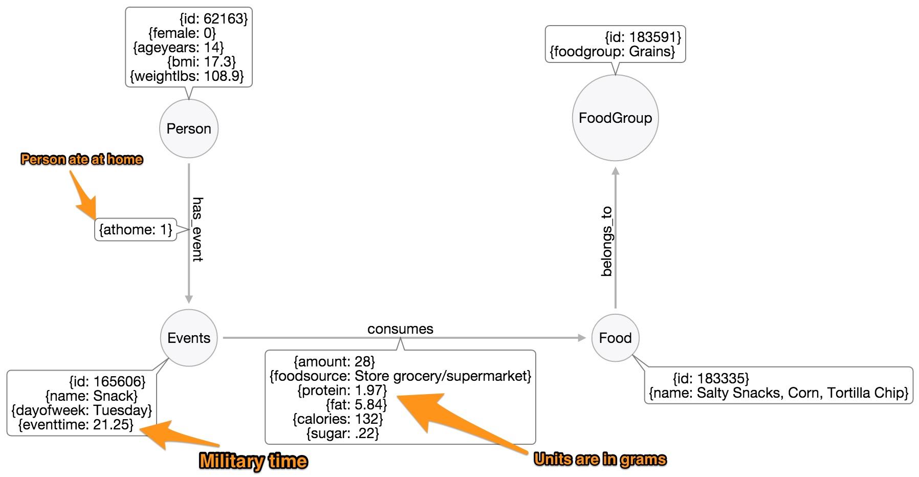 AnnotatedModel
