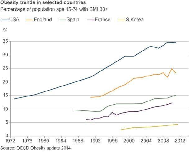 76107417 20140707 obesity countries v3