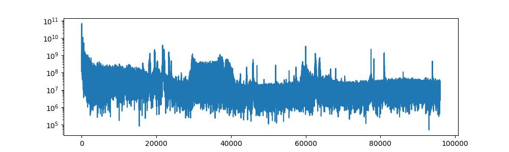 FFT of waveform