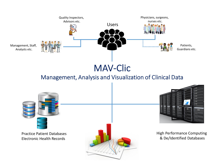 MAV-Clic: Management, Analysis and Visualization of Clinical Data