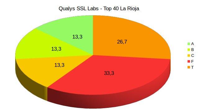 Gráfico con los datos mencionados anteriormente