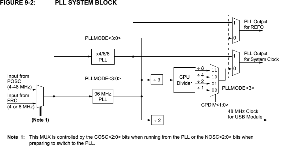 PIC24FJ Seems to refuse to accept config bits | Electronics