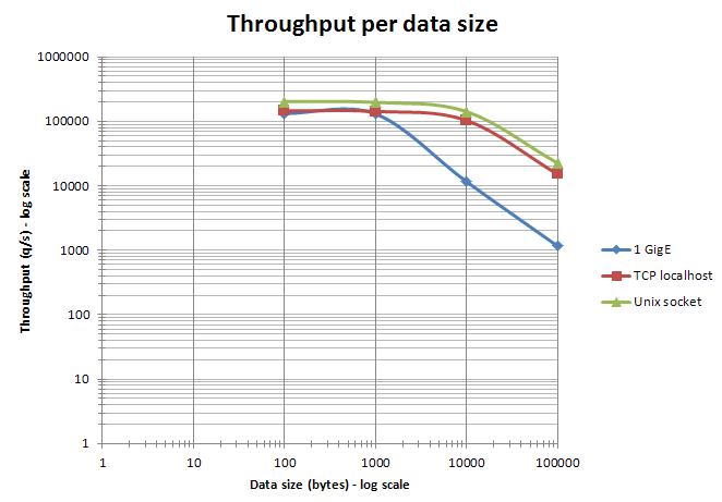 Data size impact