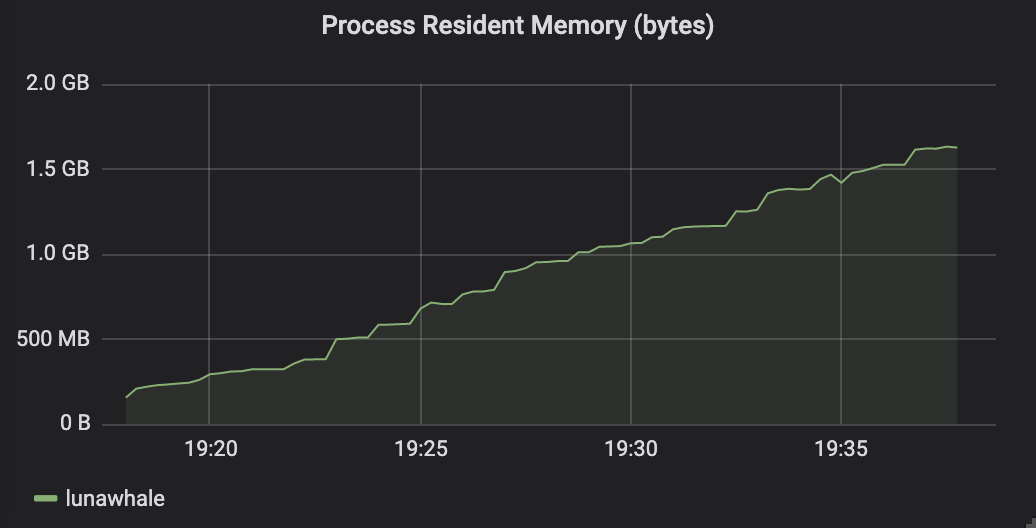 Process resident memory of lunawhale node