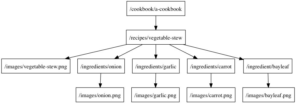 Cookbook Request Tree