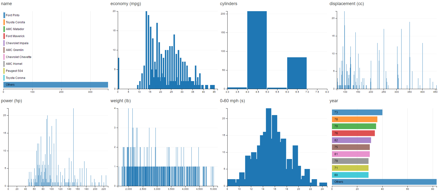 Generated charts 2