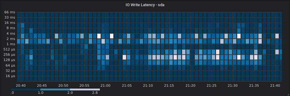 IO request latency heatmap