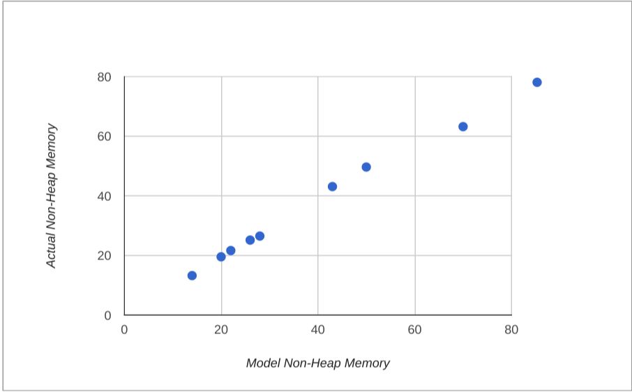 Spring Boot Memory Performance