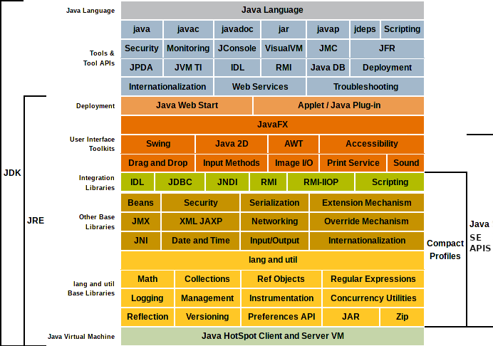 JavaSE Tech Stack