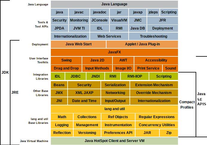 JavaSE Tech Stack