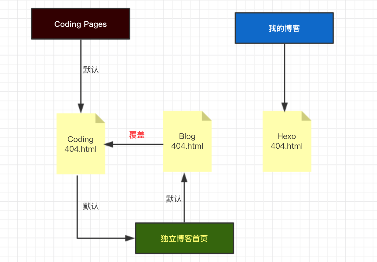 Coding Pages的404页面
