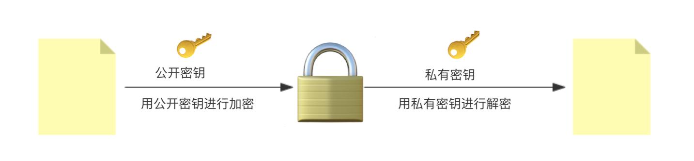 非对称加密