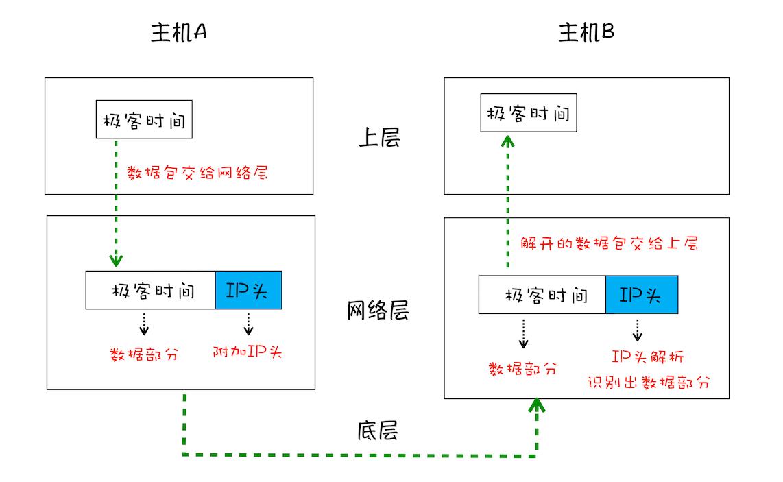 简化的 UDP 网络三层传输模型