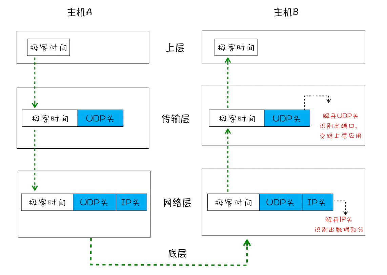简化的 UDP 网络四层传输模型