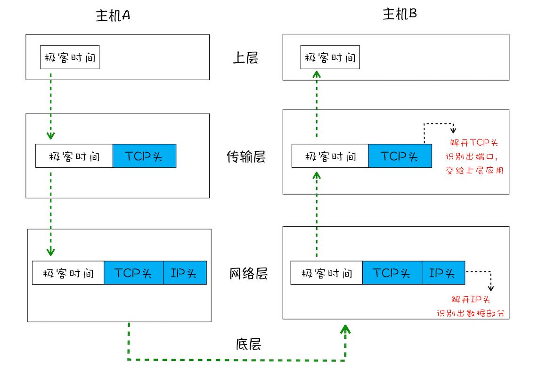 简化的 TCP 网络四层传输模型