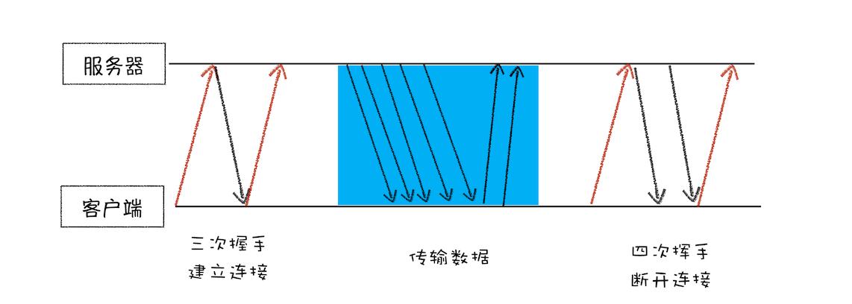 一个TCP连接的生命周期