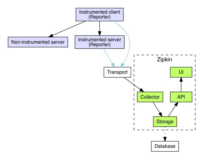 Zipkin 架构