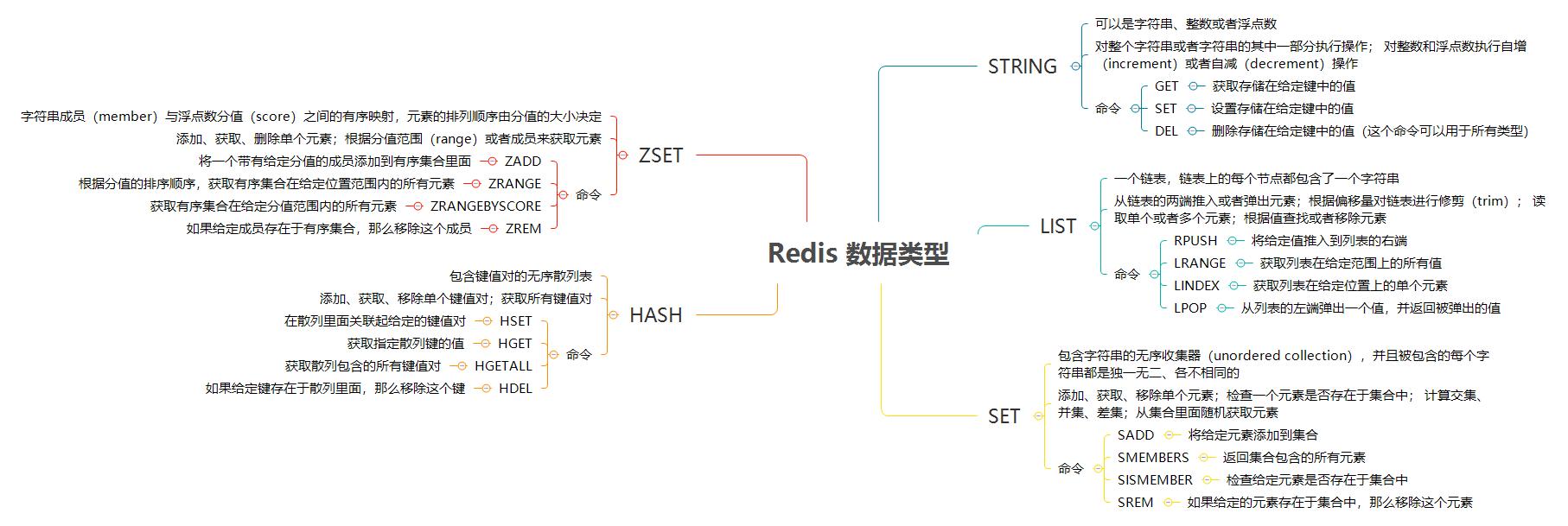 Redis 数据类型